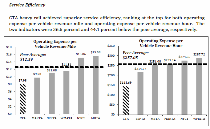 A chart showing rail service efficiency where CTA compares to LA, Philly, DC, Boston & NYC. CTA leads in both operating expense per revenue mile and revenue hour.