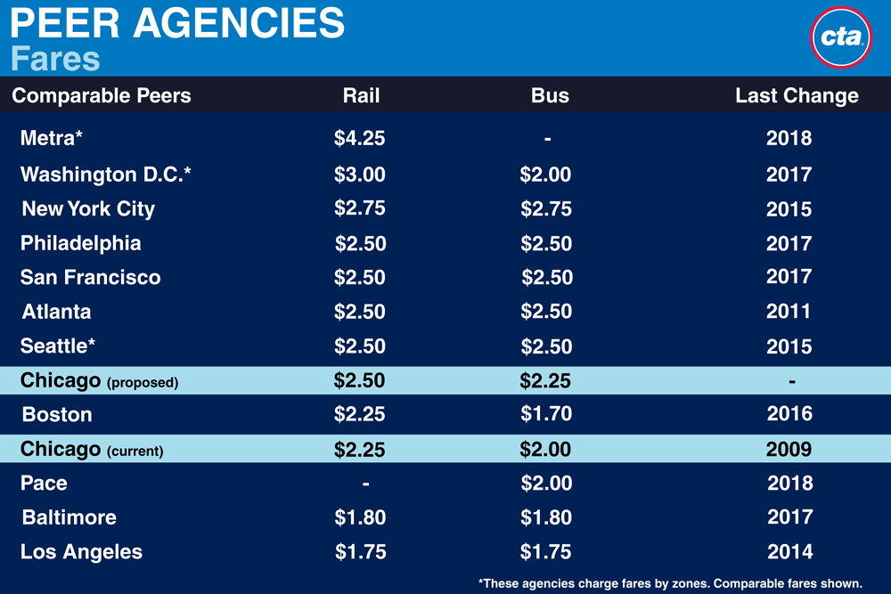 A chart showing other agencies fares. CTA is among the lowest of major cities on this chart and the changes will only move us slightly up toward the middle of the group.