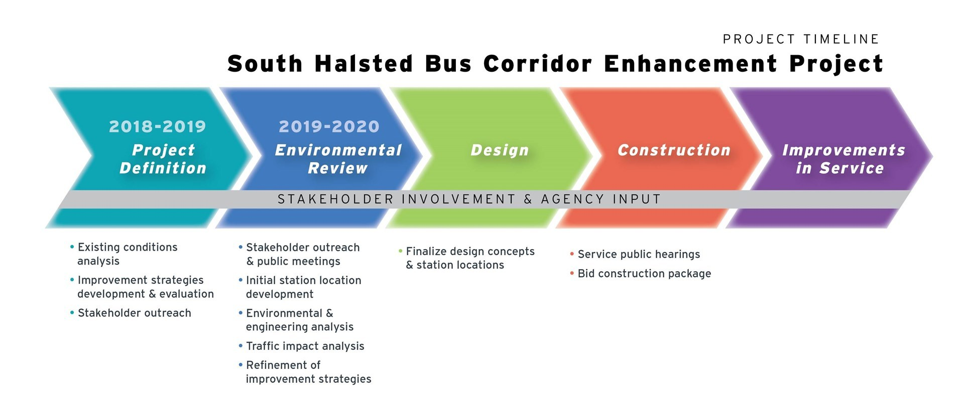 South Halsted Bus Corridor Project Timeline