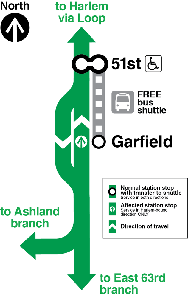 Map showing 63rd-bound trains bypassing Garfield Green Line station, and a bus shuttle running between Garfield and 51st stations.