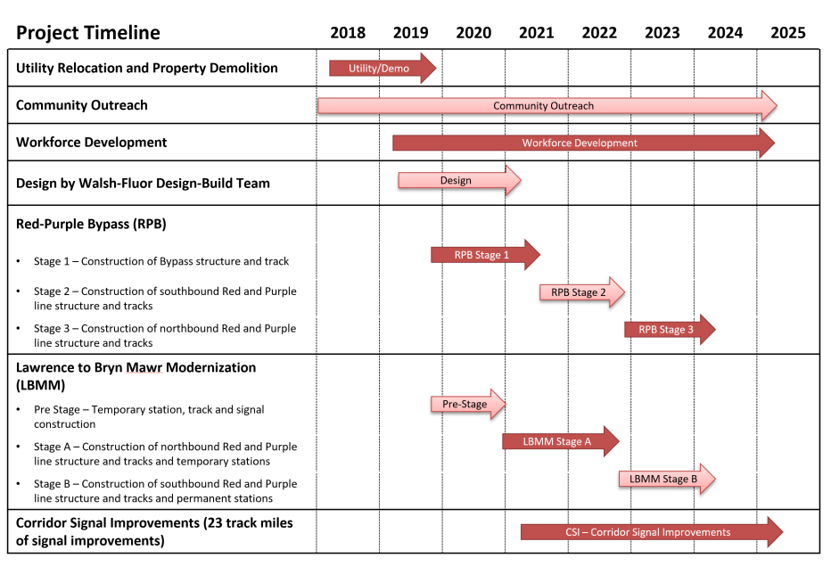 Red and Purple Modernization Program - CTA